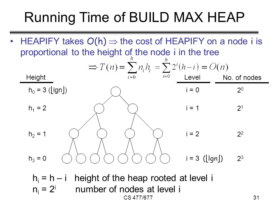 CS 477/67731 Running Time of BUILD MAX HEAP HEAPIFY takes O(h)  the cost of HEAPIFY on a node i is proportional to the height of the node i in the tree HeightLevel h 0 = 3 (  lgn  ) h 1 = 2 h 2 = 1 h 3 = 0 i = 0 i = 1 i = 2 i = 3 (  lgn  ) No.