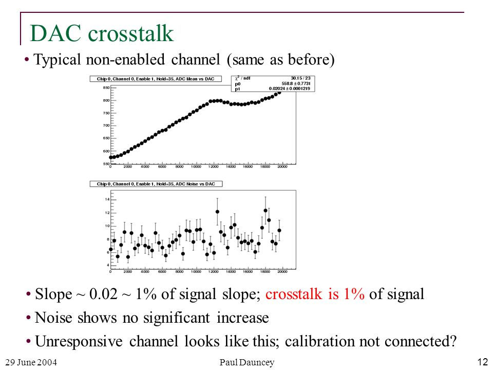 29 June 2004Paul Dauncey12 DAC crosstalk Typical non-enabled channel (same as before) Slope ~ 0.02 ~ 1% of signal slope; crosstalk is 1% of signal Noise shows no significant increase Unresponsive channel looks like this; calibration not connected