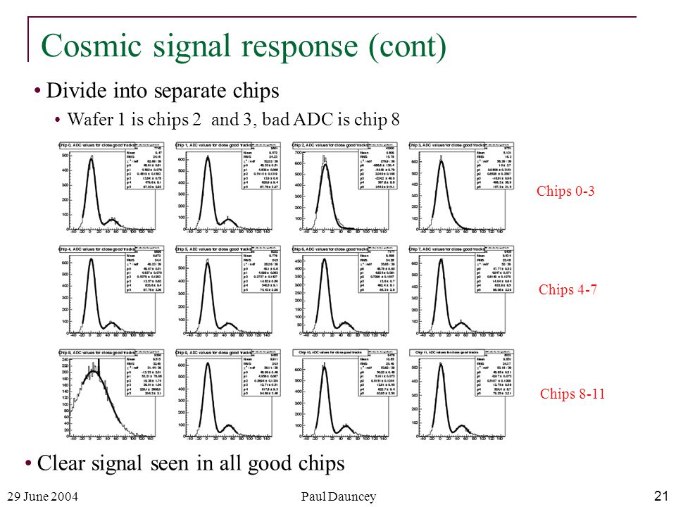 29 June 2004Paul Dauncey21 Cosmic signal response (cont) Clear signal seen in all good chips Divide into separate chips Wafer 1 is chips 2 and 3, bad ADC is chip 8 Chips 0-3 Chips 4-7 Chips 8-11