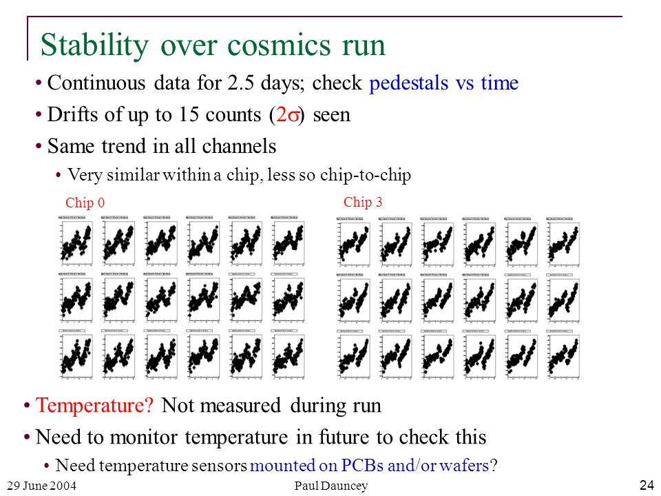 29 June 2004Paul Dauncey24 Stability over cosmics run Continuous data for 2.5 days; check pedestals vs time Drifts of up to 15 counts (2  ) seen Same trend in all channels Very similar within a chip, less so chip-to-chip Temperature.