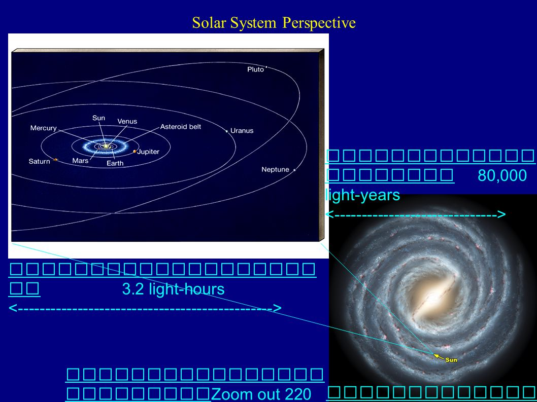 Solar System Perspective Zoom out 220 million times ---> Artist's view or our Galaxy 80,000 light-years 3.2 light-hours
