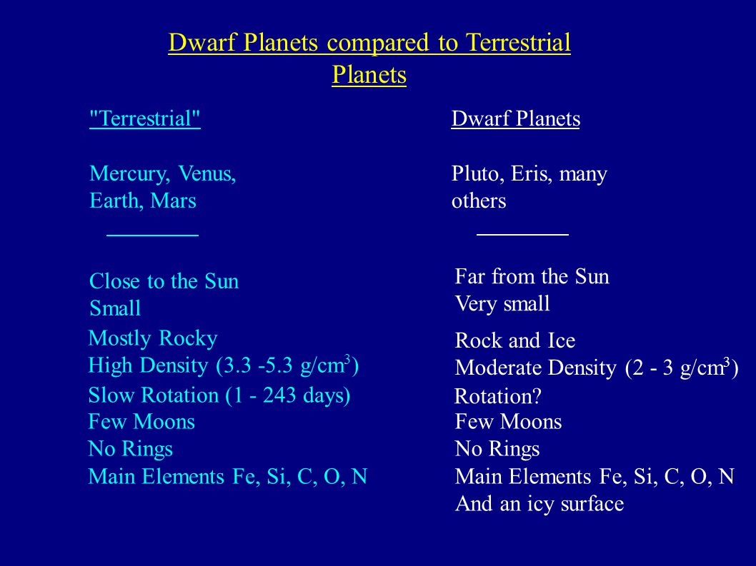 Dwarf Planets compared to Terrestrial Planets Terrestrial Mercury, Venus, Earth, Mars Dwarf Planets Pluto, Eris, many others Close to the Sun Small Far from the Sun Very small Few Moons No Rings Main Elements Fe, Si, C, O, N Mostly Rocky High Density ( g/cm 3 ) Slow Rotation ( days) Rock and Ice Moderate Density (2 - 3 g/cm 3 ) Few Moons No Rings Main Elements Fe, Si, C, O, N And an icy surface Rotation