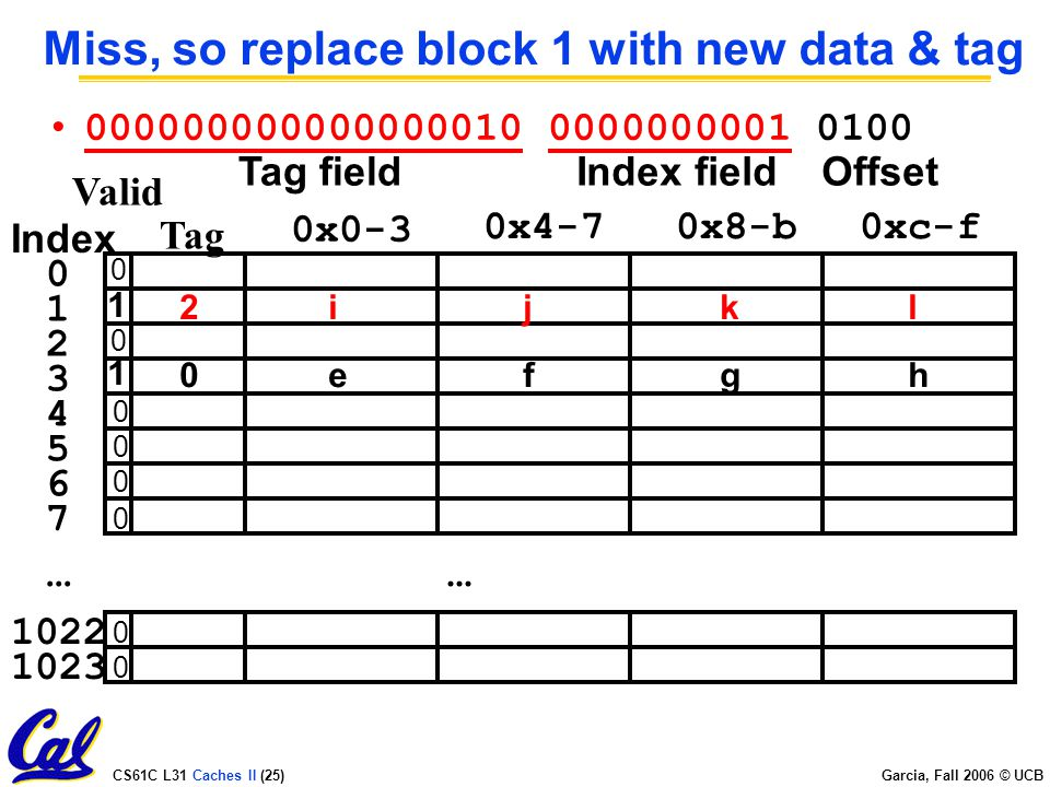 CS61C L31 Caches II (25) Garcia, Fall 2006 © UCB Miss, so replace block 1 with new data & tag...