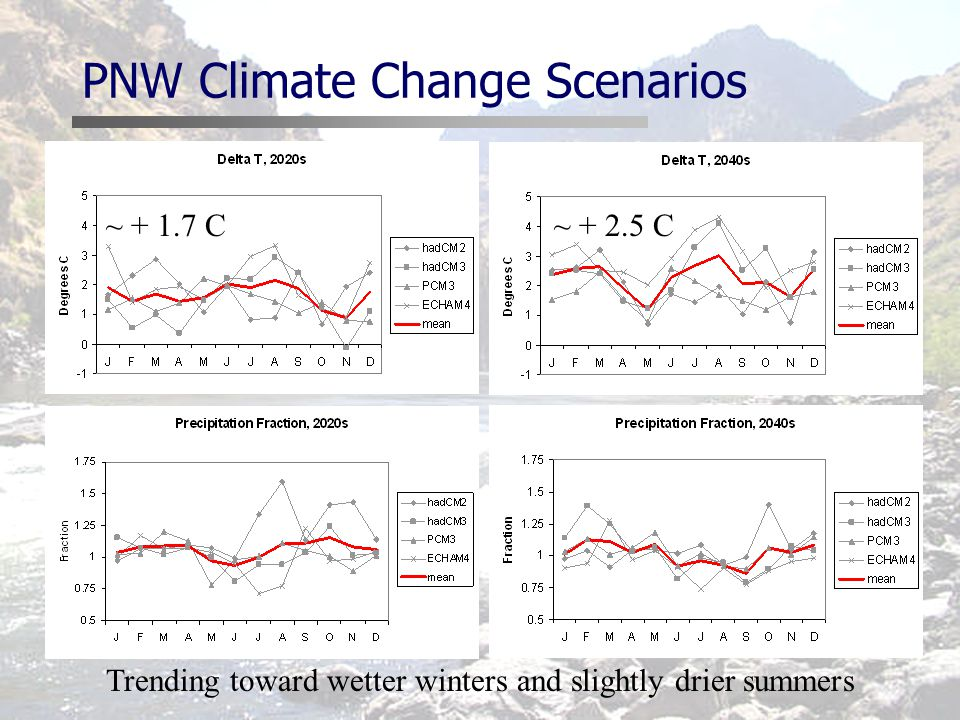 PNW Climate Change Scenarios ~ C~ C Trending toward wetter winters and slightly drier summers