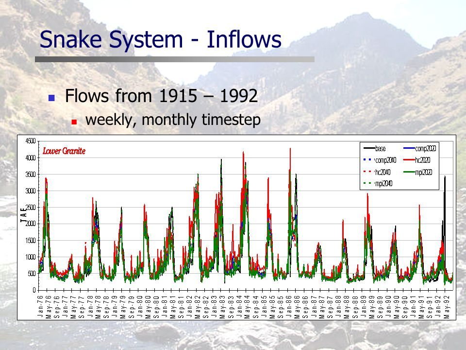 Snake System - Inflows Flows from 1915 – 1992 weekly, monthly timestep