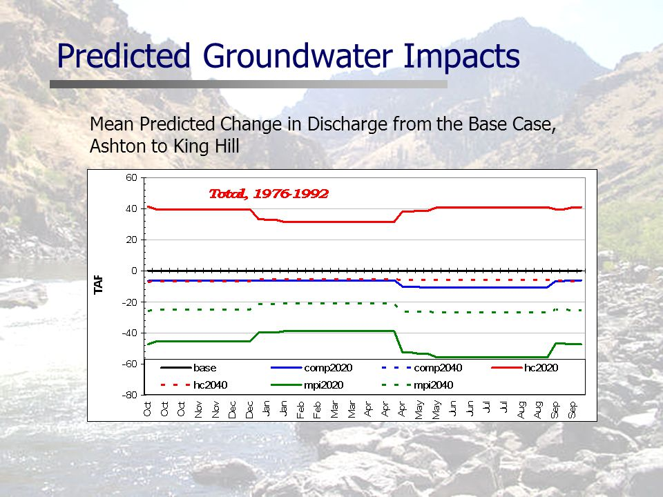 Predicted Groundwater Impacts Mean Predicted Change in Discharge from the Base Case, Ashton to King Hill
