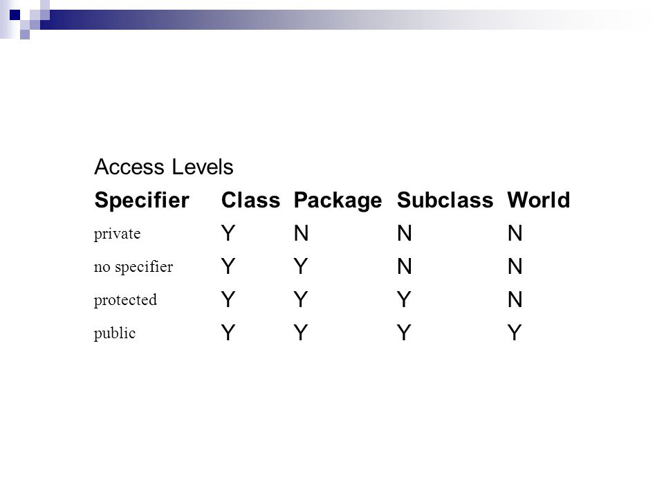 Access Levels SpecifierClassPackageSubclassWorld private YNNN no specifier YYNN protected YYYN public YYYY