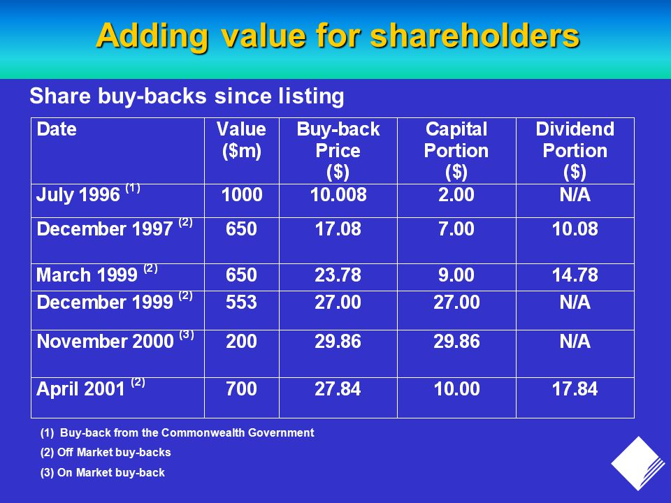 Adding value for shareholders (1) Buy-back from the Commonwealth Government (2) Off Market buy-backs (3) On Market buy-back Share buy-backs since listing