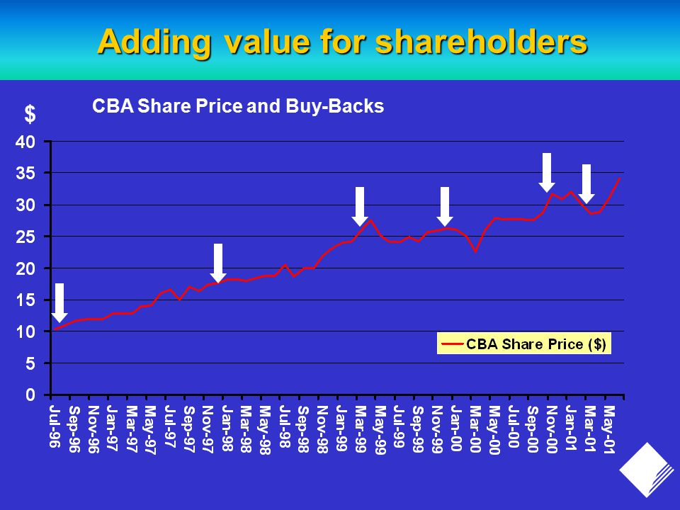 Adding value for shareholders $ CBA Share Price and Buy-Backs