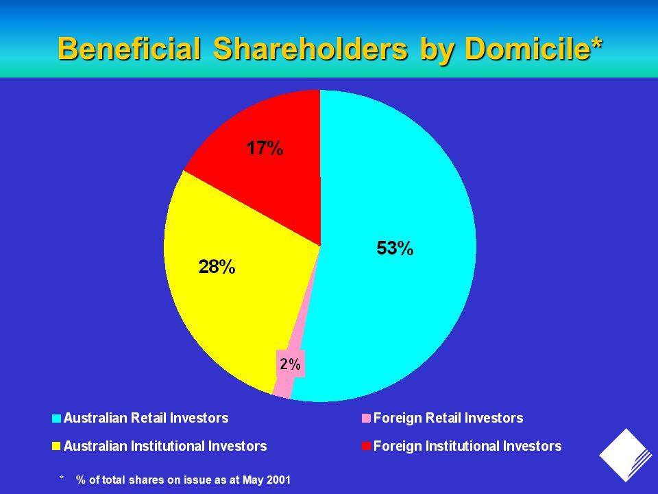 Beneficial Shareholders by Domicile* * % of total shares on issue as at May 2001