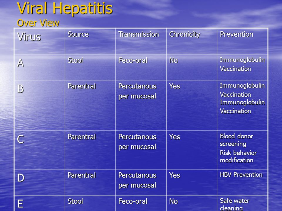 Viral Hepatitis Over View VirusSourceTransmissionChronicityPrevention AStoolFeco-oralNoImmunoglobulinVaccination BParentralPercutanous per mucosal YesImmunoglobulin Vaccination Immunoglobulin Vaccination CParentralPercutanous per mucosal Yes Blood donor screening Risk behavior modification DParentralPercutanous per mucosal Yes HBV Prevention EStoolFeco-oralNo Safe water cleaning