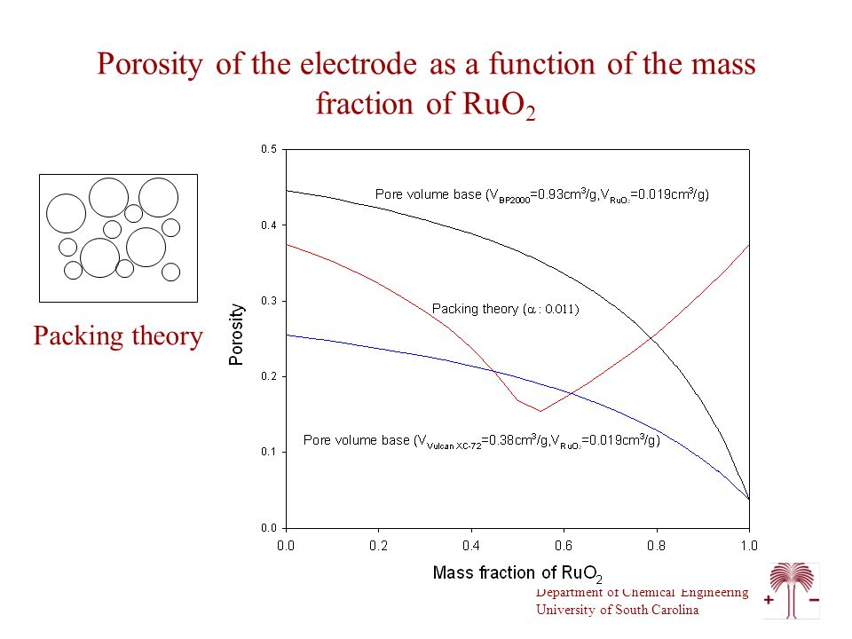 Department of Chemical Engineering University of South Carolina Porosity of the electrode as a function of the mass fraction of RuO 2 Packing theory