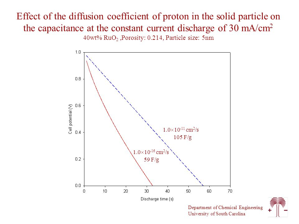 Department of Chemical Engineering University of South Carolina Effect of the diffusion coefficient of proton in the solid particle on the capacitance at the constant current discharge of 30 mA/cm 2 40wt% RuO 2,Porosity: 0.214, Particle size: 5nm 105 F/g 59 F/g 1.0  cm 2 /s 1.0  cm 2 /s