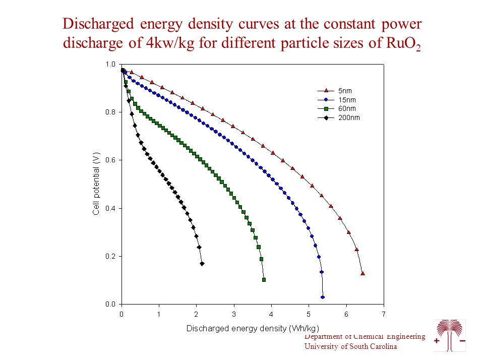 Department of Chemical Engineering University of South Carolina Discharged energy density curves at the constant power discharge of 4kw/kg for different particle sizes of RuO 2