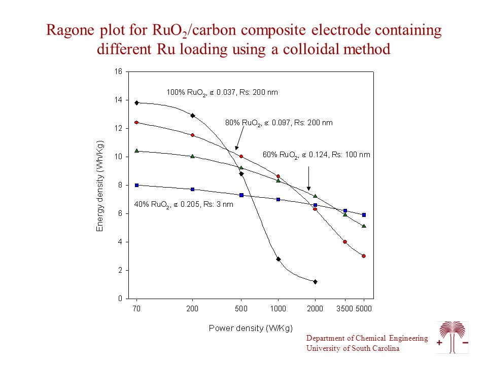 Department of Chemical Engineering University of South Carolina Ragone plot for RuO 2 /carbon composite electrode containing different Ru loading using a colloidal method