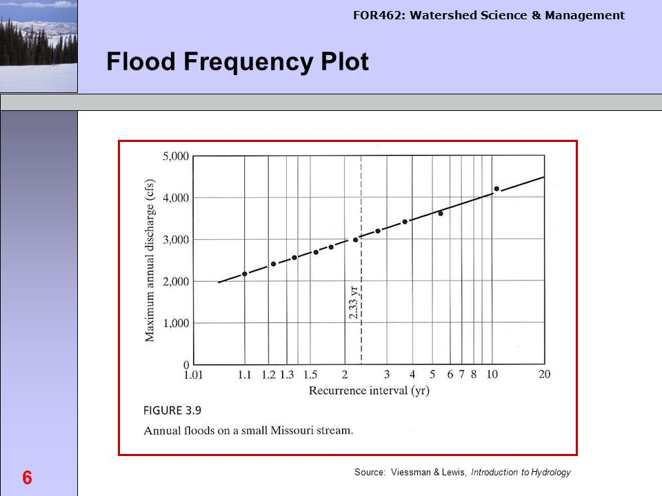 FOR462: Watershed Science & Management 6 Flood Frequency Plot Viessman Fig.