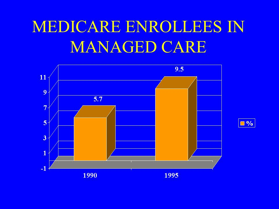MEDICARE ENROLLEES IN MANAGED CARE