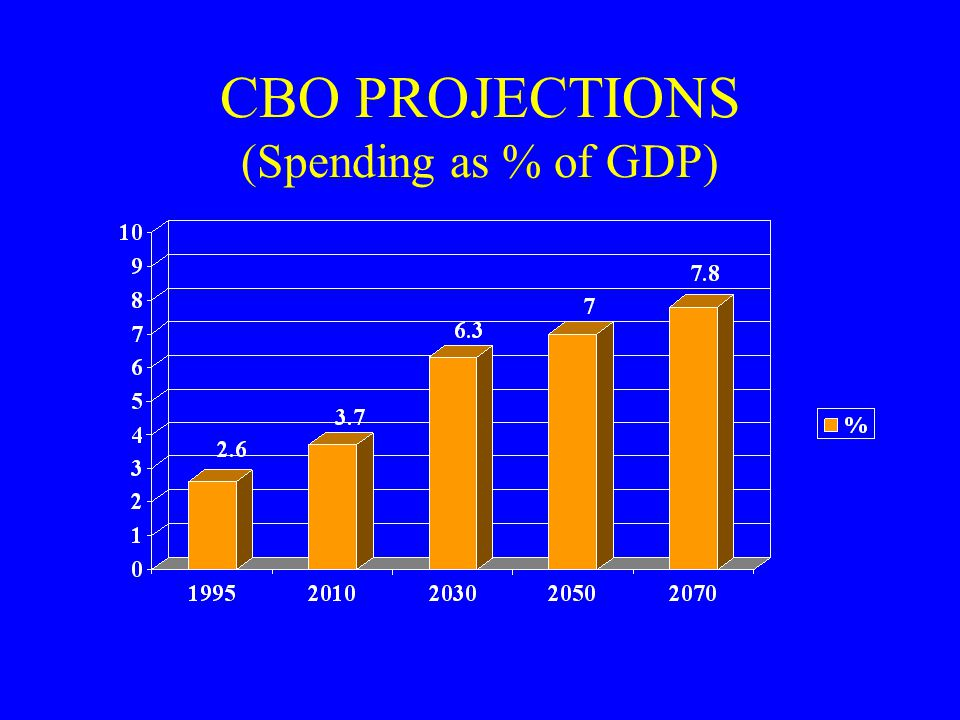 CBO PROJECTIONS (Spending as % of GDP)