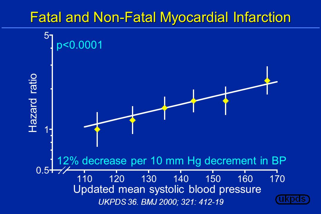 12% decrease per 10 mm Hg decrement in BP p< Fatal and Non-Fatal Myocardial Infarction Updated mean systolic blood pressure Hazard ratio UKPDS 36.