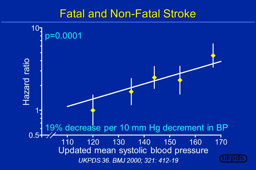 19% decrease per 10 mm Hg decrement in BP p= Fatal and Non-Fatal Stroke Updated mean systolic blood pressure Hazard ratio UKPDS 36.