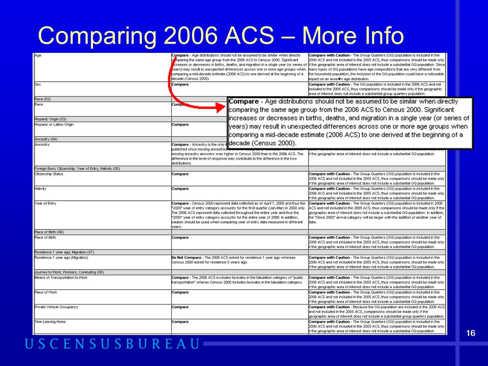 16 Comparing 2006 ACS – More Info 16