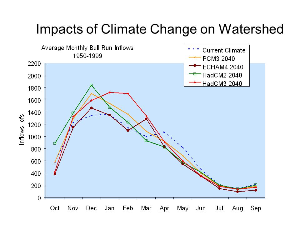 Impacts of Climate Change on Watershed