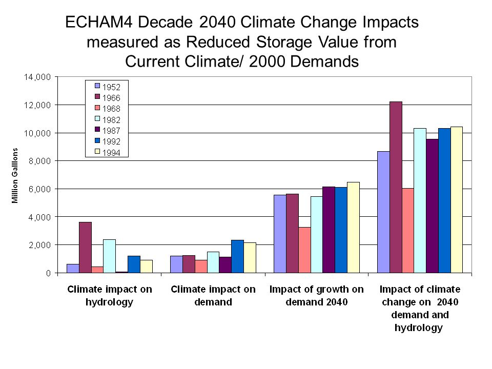 ECHAM4 Decade 2040 Climate Change Impacts measured as Reduced Storage Value from Current Climate/ 2000 Demands