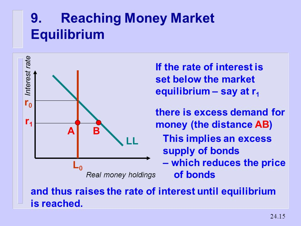 Reaching Money Market Equilibrium Real money holdings Interest rate LL L0L0 r0r0 If the rate of interest is set below the market equilibrium – say at r 1 r1r1 there is excess demand for money (the distance AB) AB This implies an excess supply of bonds – which reduces the price of bonds and thus raises the rate of interest until equilibrium is reached.