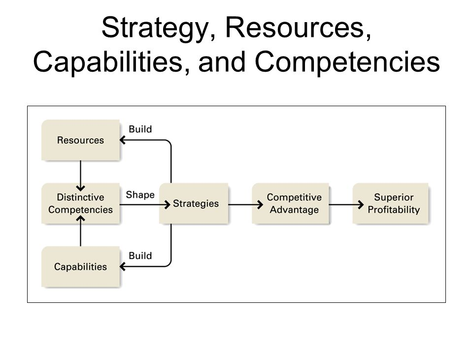Strategy, Resources, Capabilities, and Competencies