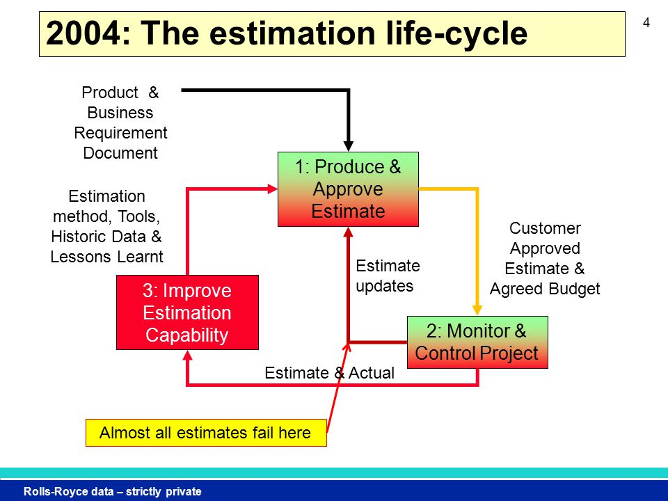 Rolls-Royce data – strictly private 2004: The estimation life-cycle 4 Almost all estimates fail here Customer Approved Estimate & Agreed Budget 1: Produce & Approve Estimate 2: Monitor & Control Project 3: Improve Estimation Capability Estimate updates Estimate & Actual Estimation method, Tools, Historic Data & Lessons Learnt Product & Business Requirement Document