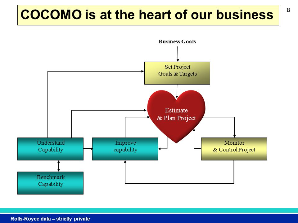 Rolls-Royce data – strictly private 8 COCOMO is at the heart of our business Monitor & Control Project Improve capability Set Project Goals & Targets Business Goals Understand Capability Benchmark Capability Estimate & Plan Project