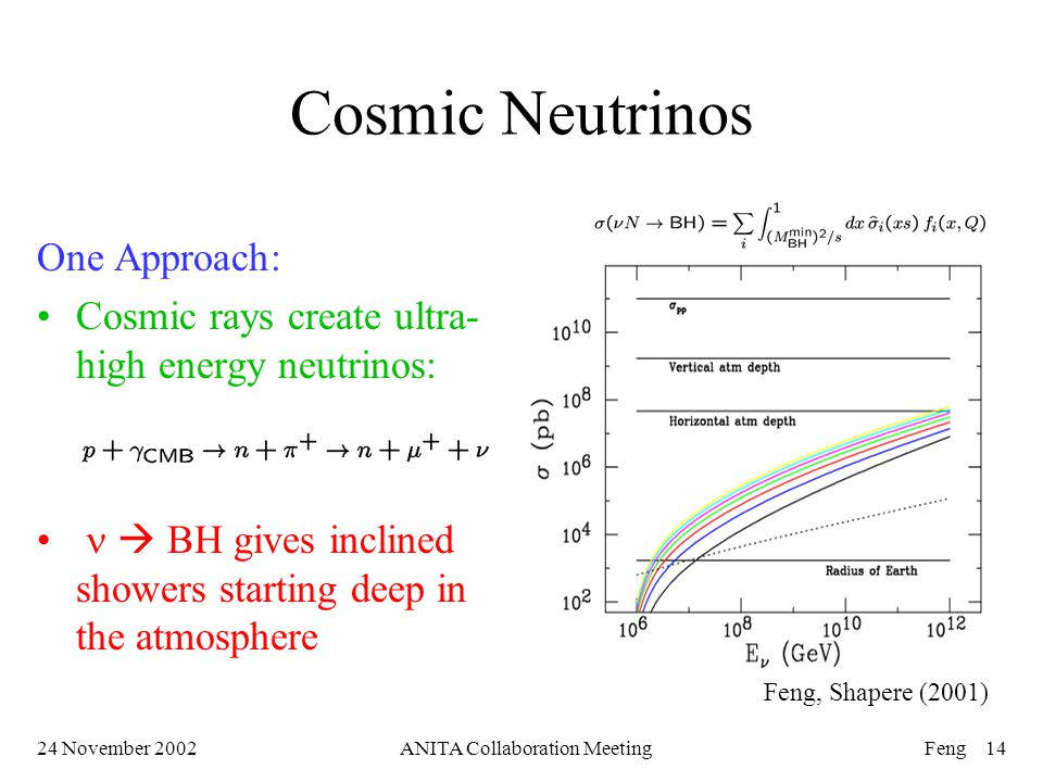 24 November 2002ANITA Collaboration MeetingFeng 14 Cosmic Neutrinos One Approach: Cosmic rays create ultra- high energy neutrinos:  BH gives inclined showers starting deep in the atmosphere Feng, Shapere (2001)