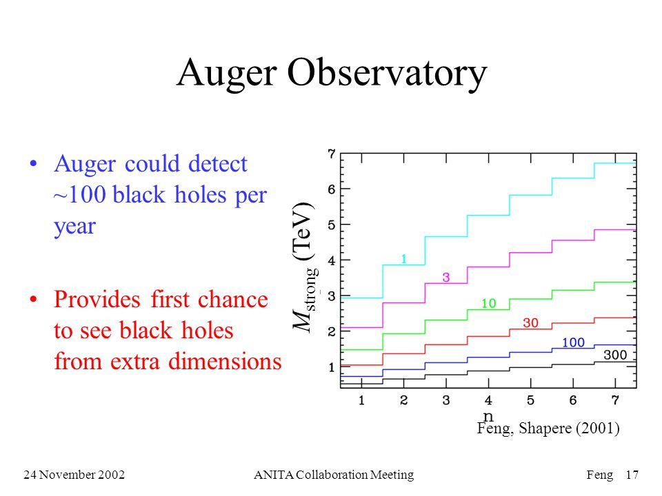 24 November 2002ANITA Collaboration MeetingFeng 17 Auger Observatory Auger could detect ~100 black holes per year Provides first chance to see black holes from extra dimensions M strong (TeV) Feng, Shapere (2001)