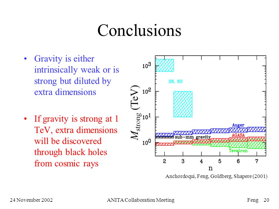 24 November 2002ANITA Collaboration MeetingFeng 20 Conclusions Gravity is either intrinsically weak or is strong but diluted by extra dimensions If gravity is strong at 1 TeV, extra dimensions will be discovered through black holes from cosmic rays Anchordoqui, Feng, Goldberg, Shapere (2001) M strong (TeV)
