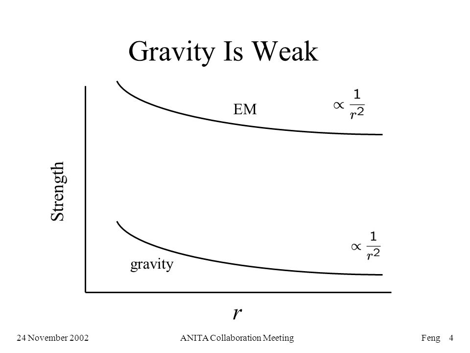 24 November 2002ANITA Collaboration MeetingFeng 4 Gravity Is Weak gravity EM Strength r