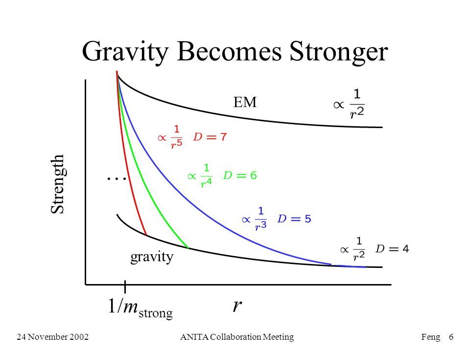 24 November 2002ANITA Collaboration MeetingFeng 6 gravity EM Strength r … 1/m strong Gravity Becomes Stronger