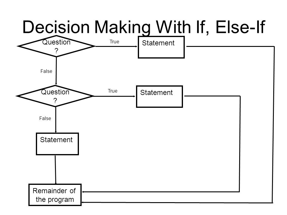Decision Making With If, Else-If Question . True Statement False Question .