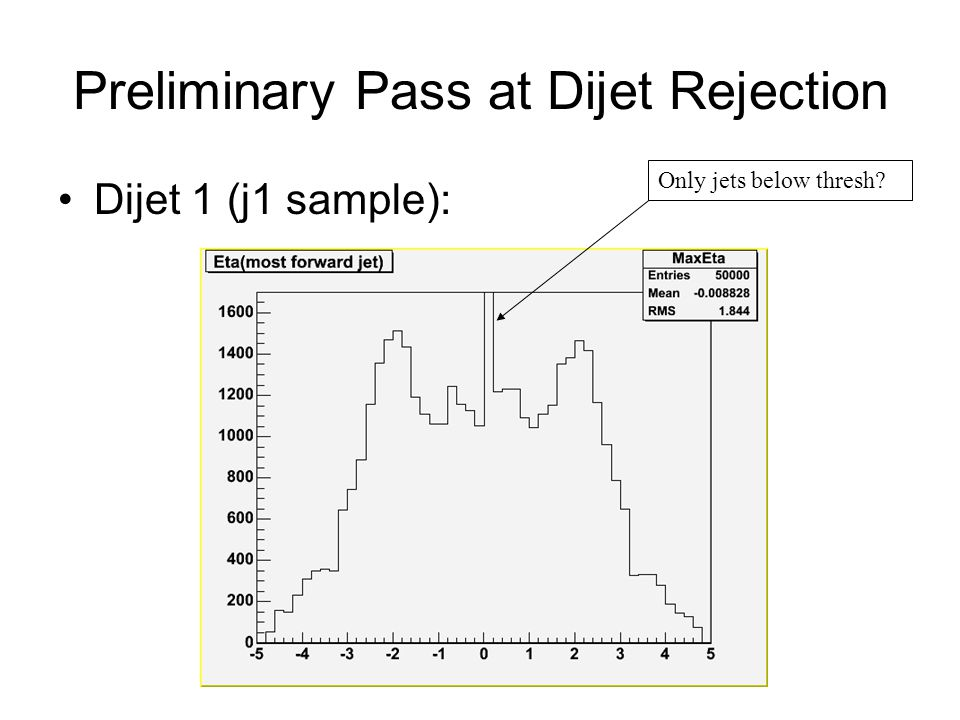 Preliminary Pass at Dijet Rejection Dijet 1 (j1 sample): Only jets below thresh