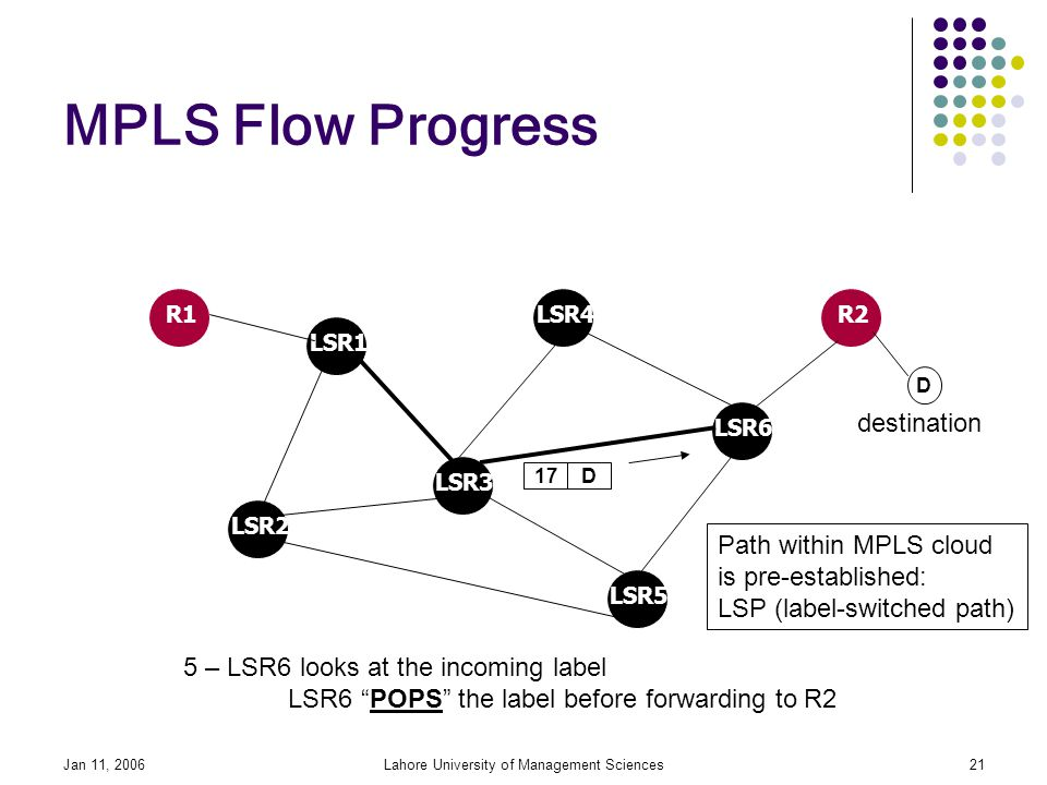 Jan 11, 2006Lahore University of Management Sciences21 MPLS Flow Progress LSR1 LSR2 LSR3 LSR5 LSR6 R1R2LSR4 D 5 – LSR6 looks at the incoming label LSR6 POPS the label before forwarding to R2 D destination 17 Path within MPLS cloud is pre-established: LSP (label-switched path)