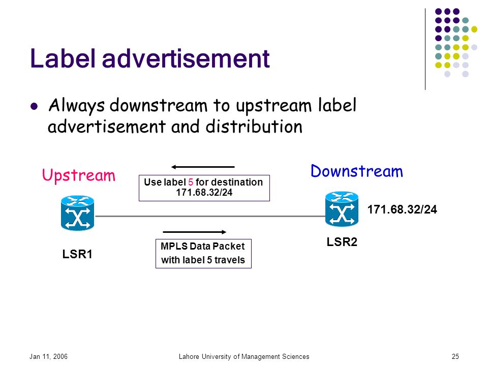 Jan 11, 2006Lahore University of Management Sciences25 Label advertisement Always downstream to upstream label advertisement and distribution /24 LSR1 LSR2 Use label 5 for destination /24 MPLS Data Packet with label 5 travels Upstream Downstream