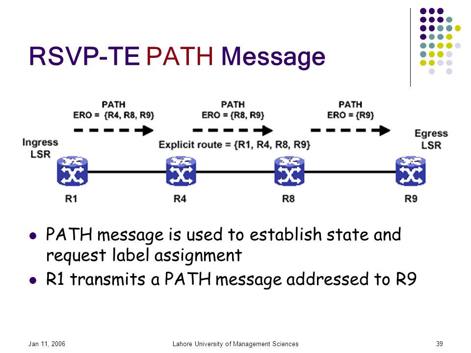 Jan 11, 2006Lahore University of Management Sciences39 RSVP-TE PATH Message PATH message is used to establish state and request label assignment R1 transmits a PATH message addressed to R9