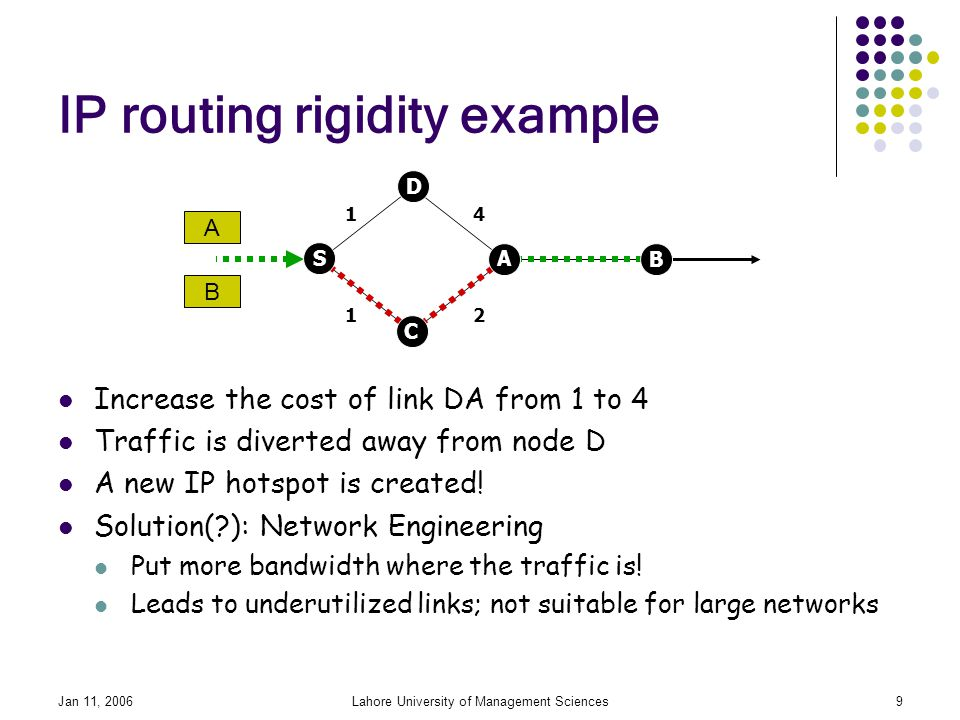 Jan 11, 2006Lahore University of Management Sciences9 IP routing rigidity example Increase the cost of link DA from 1 to 4 Traffic is diverted away from node D A new IP hotspot is created.