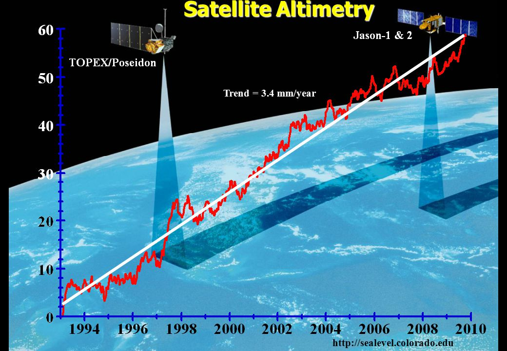 Satellite Altimetry Trend = 3.4 mm/year