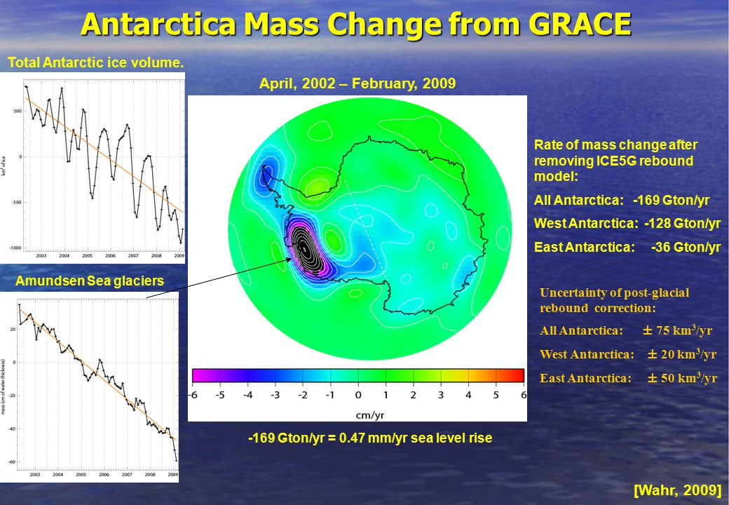 Rate of mass change after removing ICE5G rebound model: All Antarctica: -169 Gton/yr West Antarctica: -128 Gton/yr East Antarctica: -36 Gton/yr Uncertainty of post-glacial rebound correction: All Antarctica: ± 75 km 3 /yr West Antarctica: ± 20 km 3 /yr East Antarctica: ± 50 km 3 /yr -169 Gton/yr = 0.47 mm/yr sea level rise Total Antarctic ice volume.