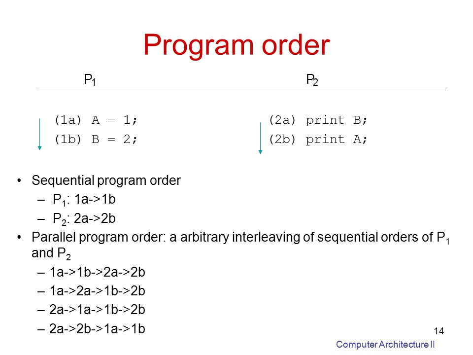 Computer Architecture II 14 Program order Sequential program order – P 1 : 1a->1b – P 2 : 2a->2b Parallel program order: a arbitrary interleaving of sequential orders of P 1 and P 2 –1a->1b->2a->2b –1a->2a->1b->2b –2a->1a->1b->2b –2a->2b->1a->1b P 1 P 2 (1a) A = 1;(2a) print B; (1b) B = 2;(2b) print A;