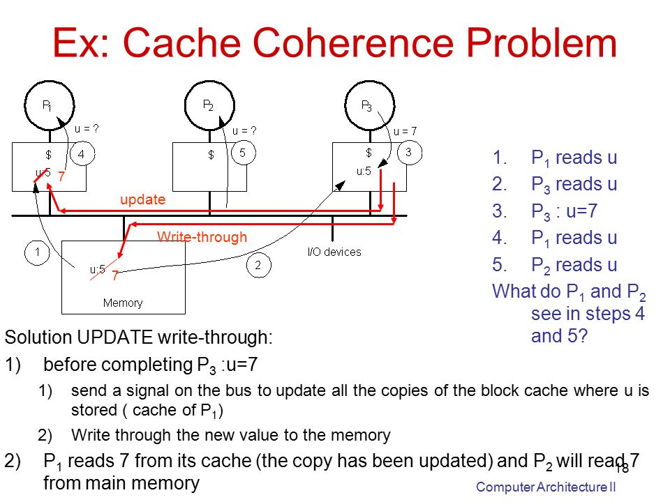 Computer Architecture II 18 Ex: Cache Coherence Problem Solution UPDATE write-through: 1)before completing P 3 :u=7 1)send a signal on the bus to update all the copies of the block cache where u is stored ( cache of P 1 ) 2)Write through the new value to the memory 2)P 1 reads 7 from its cache (the copy has been updated) and P 2 will read 7 from main memory 1.P 1 reads u 2.P 3 reads u 3.P 3 : u=7 4.P 1 reads u 5.P 2 reads u What do P 1 and P 2 see in steps 4 and 5.