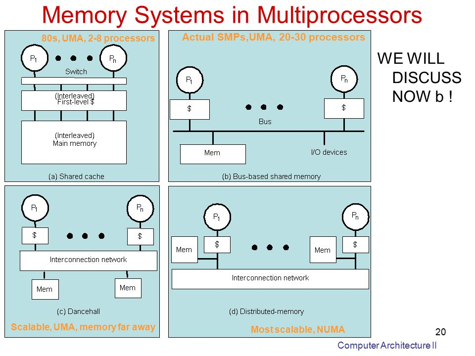 Computer Architecture II 20 Memory Systems in Multiprocessors 80s, UMA, 2-8 processors Actual SMPs,UMA, processors Scalable, UMA, memory far away Most scalable, NUMA WE WILL DISCUSS NOW b !