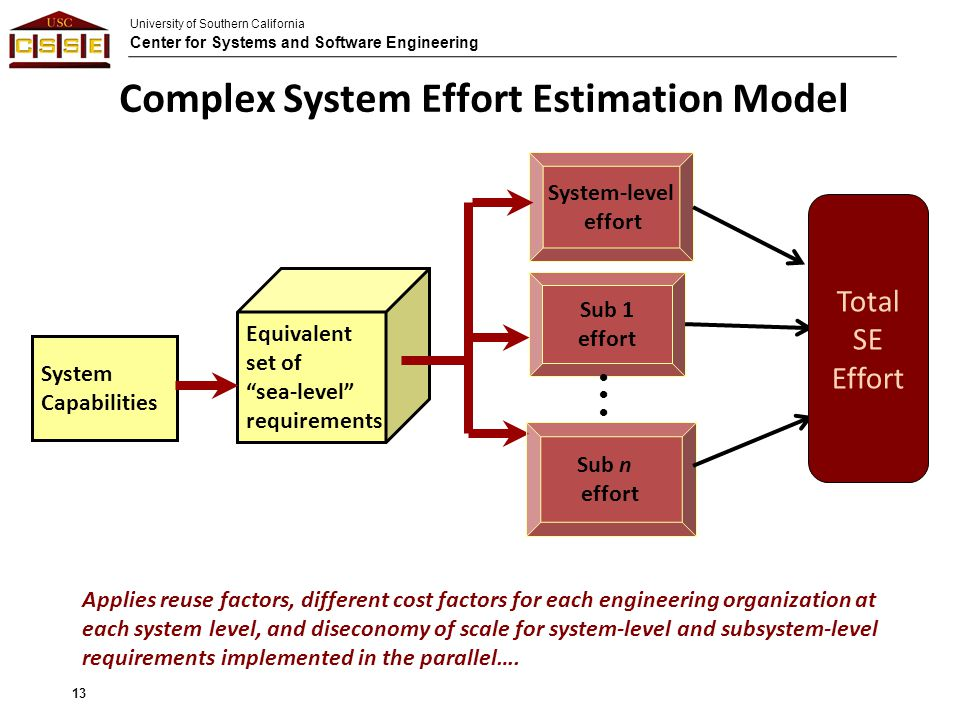 University of Southern California Center for Systems and Software Engineering Complex System Effort Estimation Model 13 System Capabilities Sub 1 effort System-level effort Equivalent set of sea-level requirements Sub n effort Total SE Effort Applies reuse factors, different cost factors for each engineering organization at each system level, and diseconomy of scale for system-level and subsystem-level requirements implemented in the parallel….