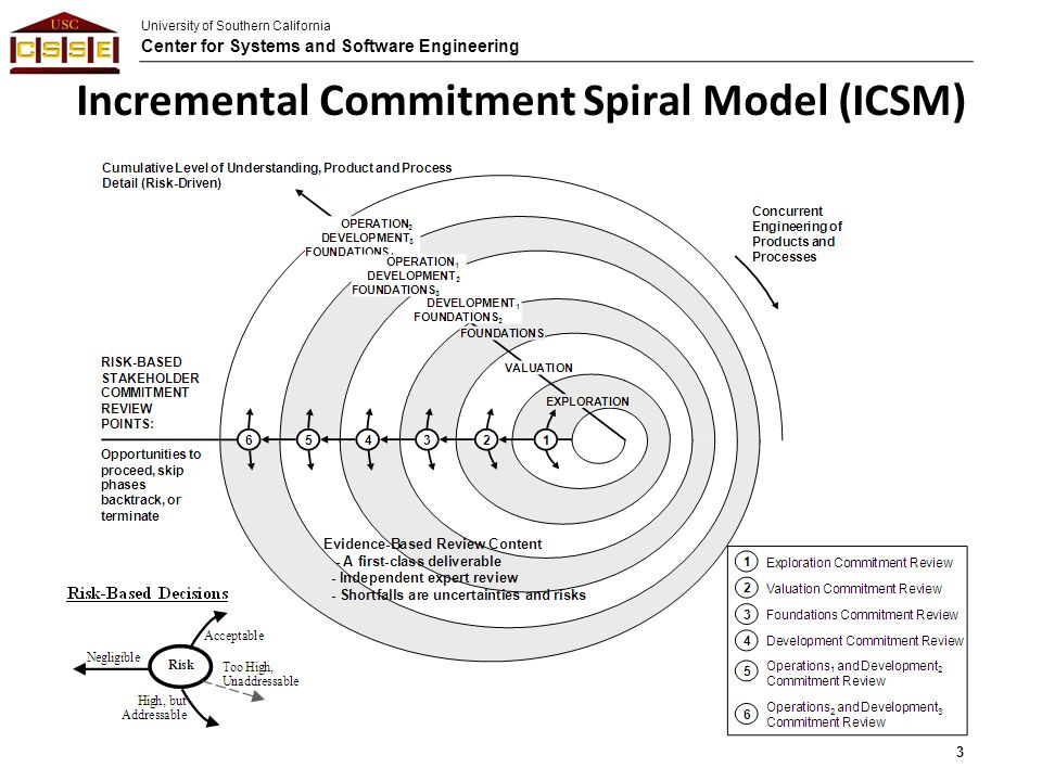 University of Southern California Center for Systems and Software Engineering Incremental Commitment Spiral Model (ICSM) 3