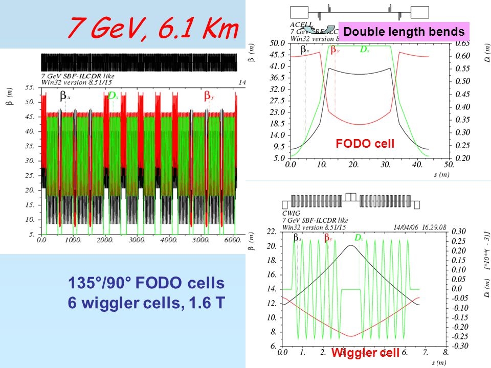 135°/90° FODO cells 6 wiggler cells, 1.6 T FODO cell Wiggler cell Double length bends 7 GeV, 6.1 Km